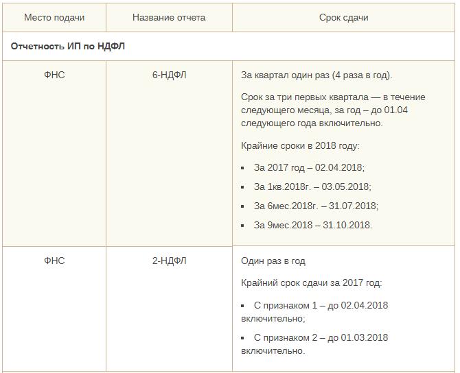 Общая система налогообложения для ИП, отчетность на ОСНО 2019