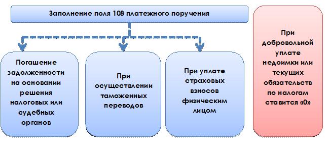 Идентификатор сведений о физическом лице 108, номер документа 108