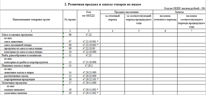 Сведения о продаже и запасах товаров малого предприятия розничной торговли, Образец (форма) №3-ТОРГ (ПМ)