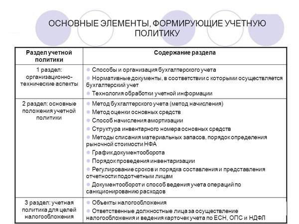 График документооборота для учетной политики - образец